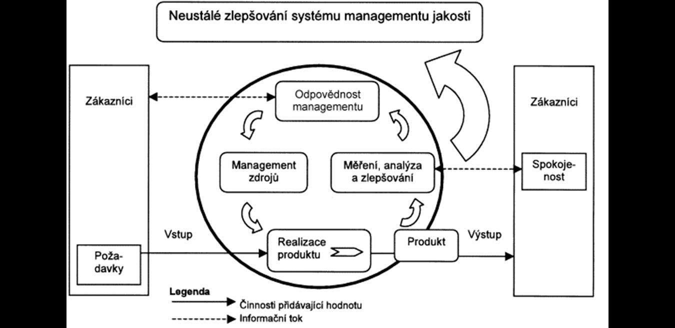 ISO 9001 - Systém managementu kvality_5